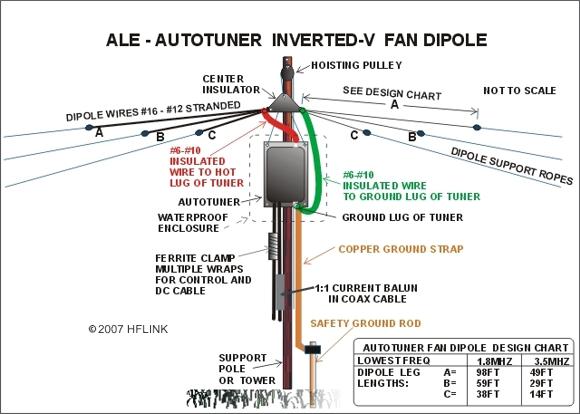 ALE_autotuner_invertedVdipole_copyright2007HFLINK1.jpg