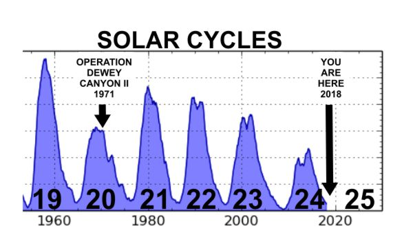 Solar_Cycle_20_Operation_Dewey_Canyon_II.jpg
