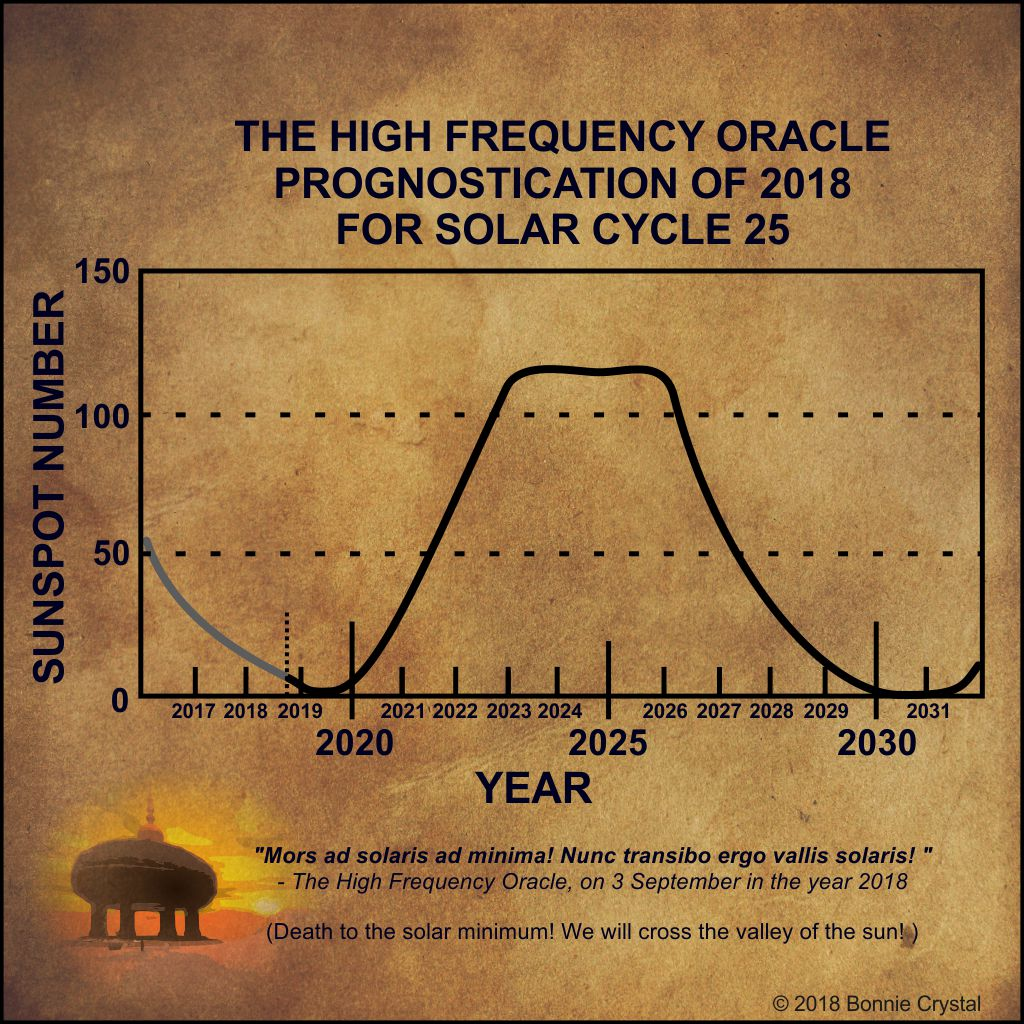 The_High_Frequency_Oracle_Prognostication_of_2018_for_Solar_Cycle_25_c_2018_Bonnie_Crystal_c.jpg